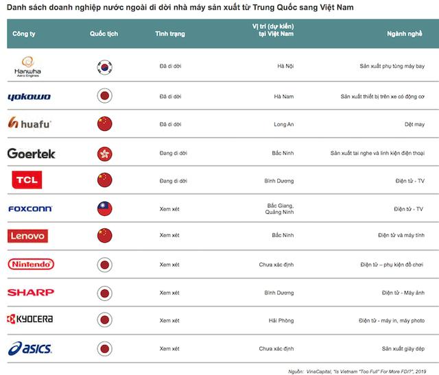 Danh sách doanh nghiệp nước ngoài di dời nhà máy sang Việt Nam